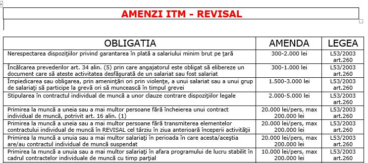 Amenzi pentru erori Contract de muncă – amenzi REVISAL